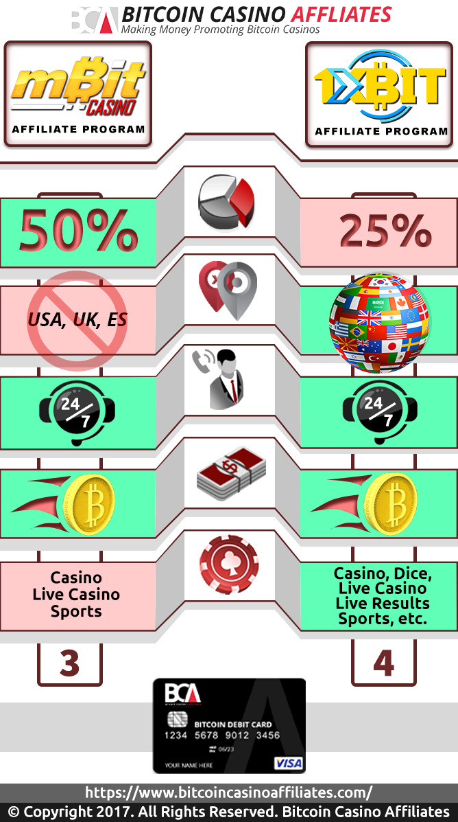 Mbit Casino vs 1xBit affiliates