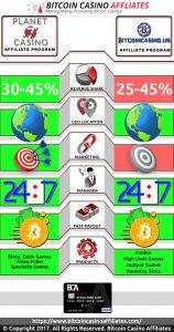 Planet 7 vs BitcoinCasino.us Affiliates