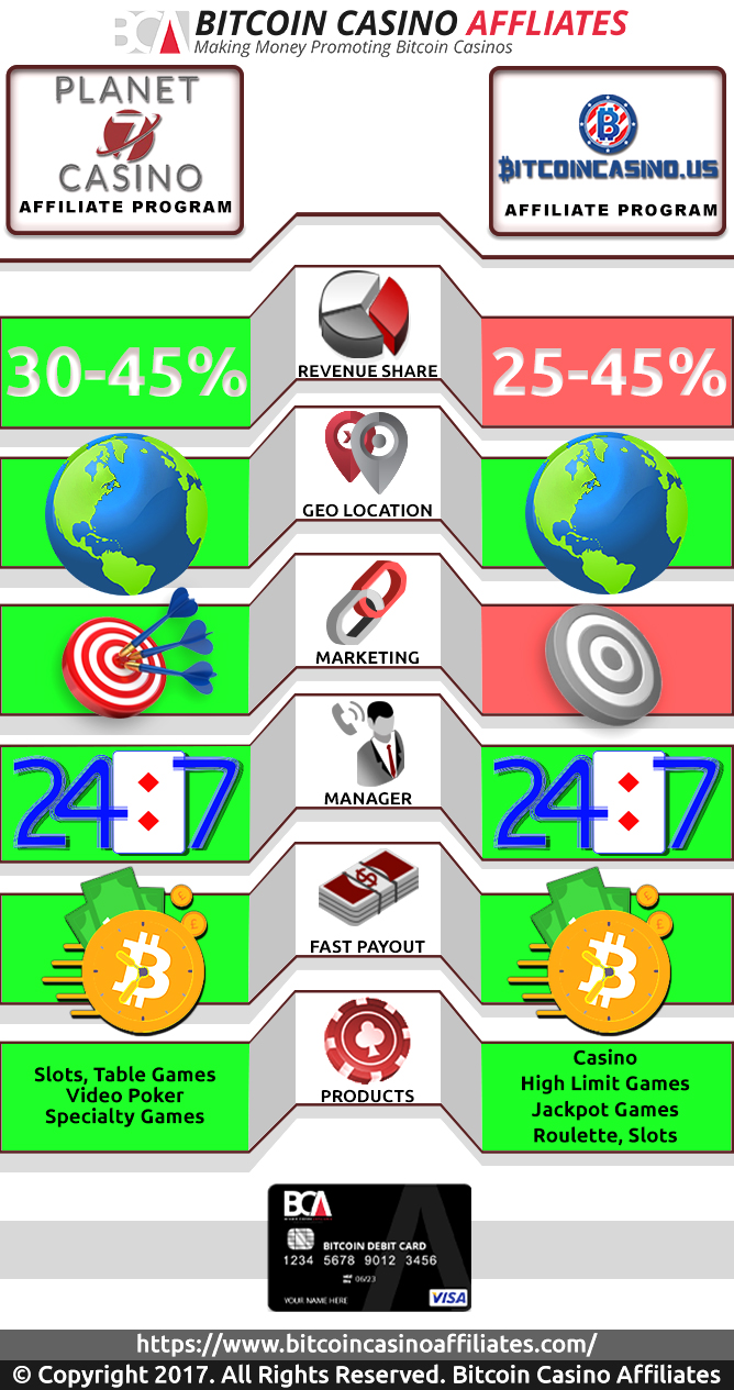 Planet 7 vs BitcoinCasino.us podružnice