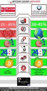Slots.com vs Silver Oak Affiliates