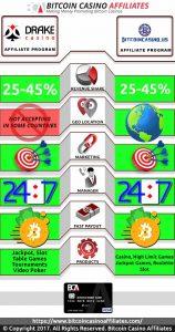 Drake vs BitcoinCasino.us Affiliates