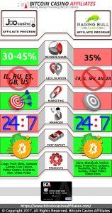 BCA_Infograph_JooCasinovsRaging_Bull Additional Image #1