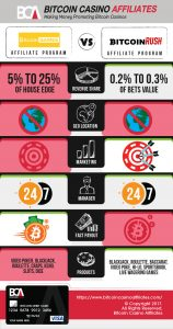 Games.Bitcoin vs BitcoinRush.io Affiliates