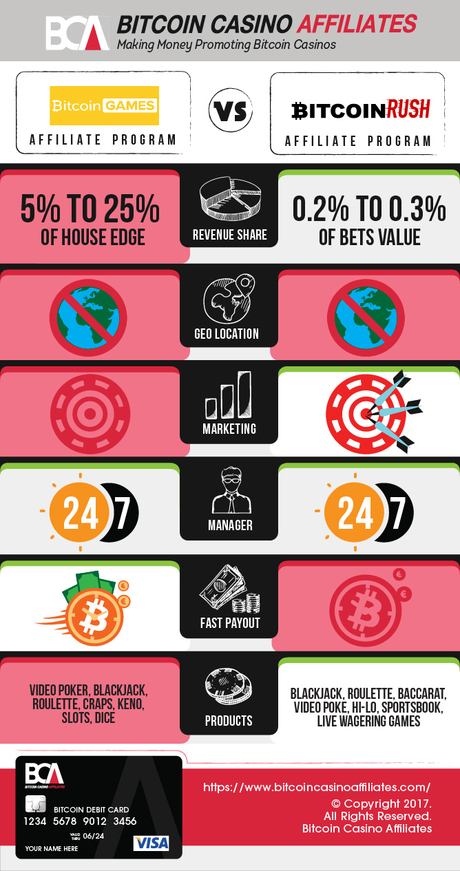 Games.Bitcoin vs BitcoinRush.io Affiliates